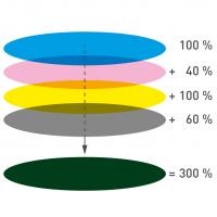 La aplicación total del color se calcula de la suma de los canales de color.